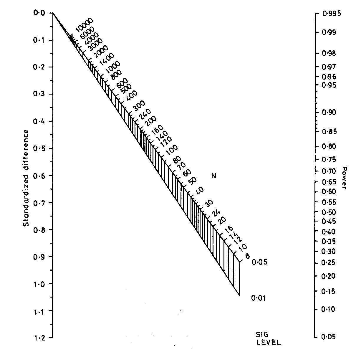Dissertation sampling size