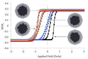 Hysteresis loops for exchange biased core-shell nanoparticles with interface roughness